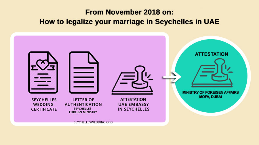 how to legalize your marriage in UAE